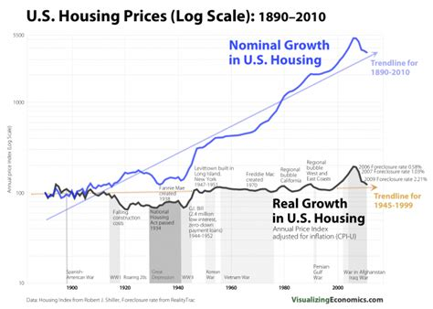 real  nominal housing prices united states