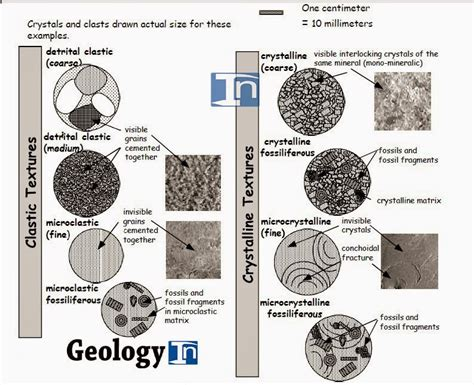 rocks are classified according to their composition and color sedimentary textures and classification of clastic