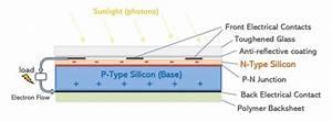 Basic Solar Panel Diagram