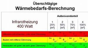 Größe Heizkörper Berechnen : infrarotheizung 400 watt mit thermostat f r decke und wand heizk rper profi ~ Themetempest.com Abrechnung