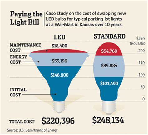 cost of led light bulbs article