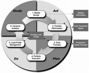 Sufficiency Kaizen Process Diagram