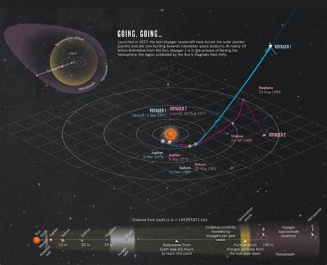 voyager probes map interstellar mission space exploration visualoop