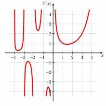 Gammafunktion Berechnen : fakult t mathematik wikipedia ~ Themetempest.com Abrechnung
