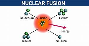 Nuclear Reaction | Fission & Fusion Reactions | Nuclear ...