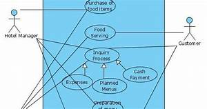 Uml Diagrams Hotel Canteen