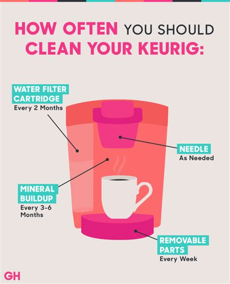 To appreciate more how you can clean coffee pot with vinegar, let us take a look at other practical ways you can use vinegar in your home or other after each brewing cycle, turn off your coffee maker for 15 minutes before you brew the next one. How to Clean a Keurig Coffee Maker with Vinegar - How Do ...
