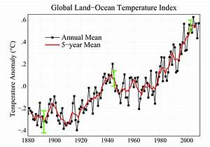 NASA - 2009: Second Warmest Year on Record; End of Warmest ...