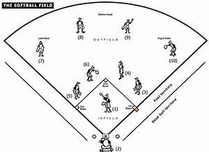 Softball Field Diagram | Sports | Pinterest