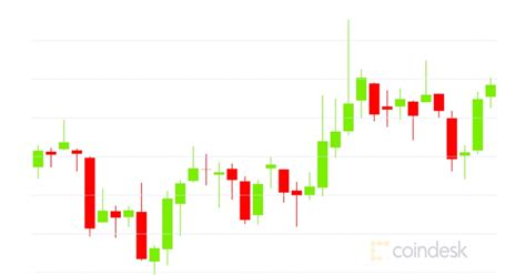 Some of us bought some random amount of bitcoin from bitinstant or something by handing a. Market Wrap: Bitcoin Gains Steadily to $10.7K; Ethereum Fees at 2-Month Low - Cryptoyers
