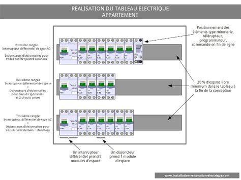 simulateur cuisine en ligne réaliser le tableau de répartition électrique