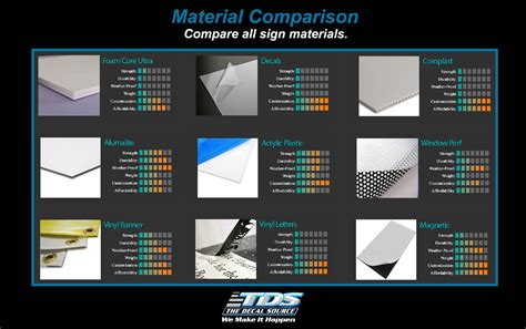 Sign Material Comparison Chart   The Decal Source