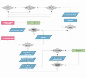 Online Flowchart Maker  How To Create An Easy Chart
