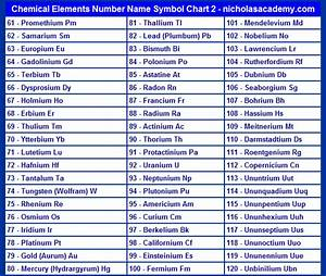 Chemical Elements Chart 2 Printable Atomic Number Name