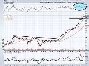 Waiting for a Boeing Co (BA) Stock Pullback Is the Best ...