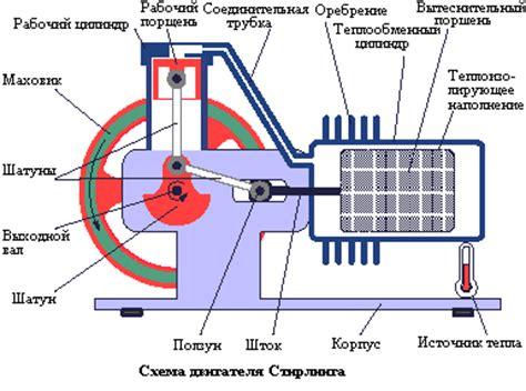 Двигатель Стирлинга Журнал АКВАТЕРМ отопление.