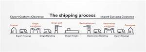 the 7 steps of international shipping how to guide With international shipping documentation process