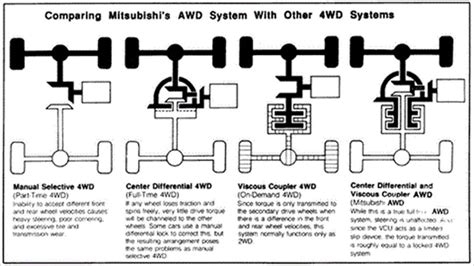 Difference Between Fwd And Rwd And Awd And 4wd Youtube
