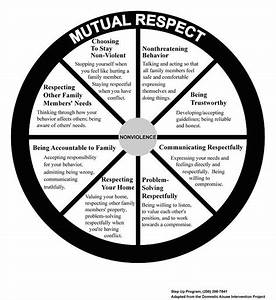 Printable Family Relationship Chart 14 Best Images Of Worksheets About Responsibility