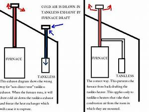 Diagram Of A Furnace Flue Roof Block And Schematic