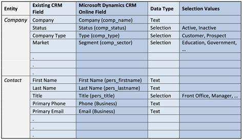 data migrations  microsoft dynamics crm quantacrm