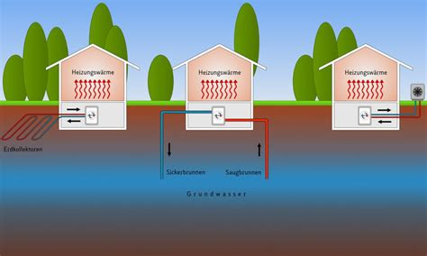 Geothermie Mit Erdwaermepumpen Erdwaerme Nutzen by Erdw 228 Rme Und W 228 Rmepumpe
