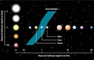 Exoplanets, systems Kepler-62 and Kepler-69 — Astronoo