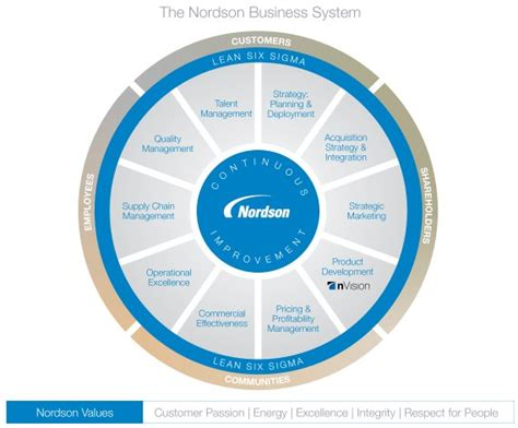 nordson business system nordson corporation