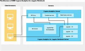 Installing Ibm Cognos Analytics For Jupyter Notebook Server
