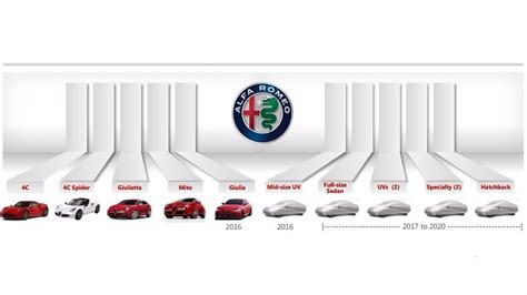 Alfa Romeo Future Lineup Exposed In Leaked Timeline Sheet