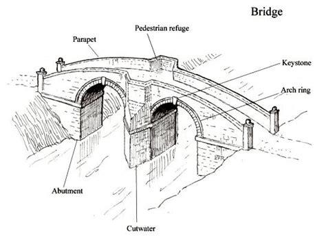 architecture glossary studyblue
