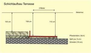 Unterbau Für Holzterrasse : pflastersteine ~ Markanthonyermac.com Haus und Dekorationen