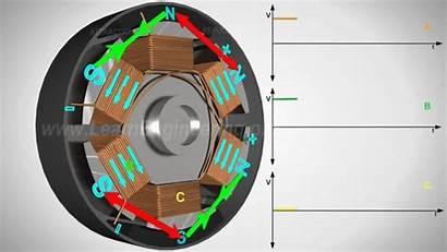 Motor Inverter Bldc Dc Brushless Works Does