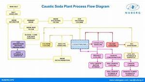 Caustic Soda Plant Process Flow Diagram