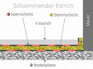 Feuchtigkeitssperre Auf Bodenplatte : estrichaufbau verschiedene m glichkeiten gleicher zweck ~ Lizthompson.info Haus und Dekorationen