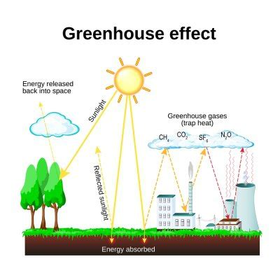guide  greenhouse gases southern waste recycling