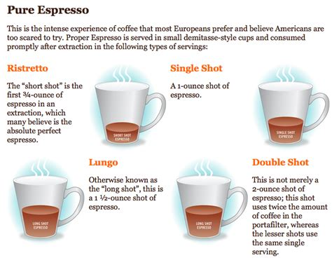 See more of double shot coffee on facebook. A History of...: Different coffee based drinks