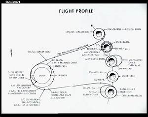 Apollo 11 Mission Summary - Pics about space