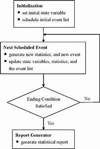 Flow Diagram Of Discrete Event Simulation