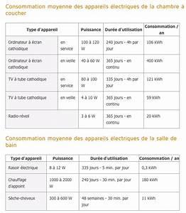 Calcul Consommation énergétique : calcul des besoins nergetique to make a house a home ~ Premium-room.com Idées de Décoration