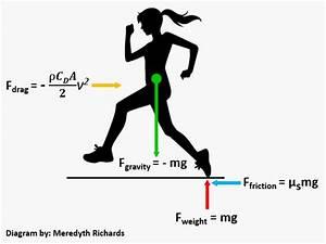 Maze Runner Diagram
