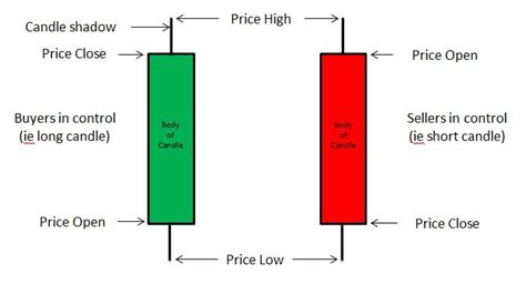 candlestick chart  understand whos  control buyers  sellers tradedirect