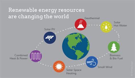 three forms of renewable energy 2019 exles of renewable resources energysage