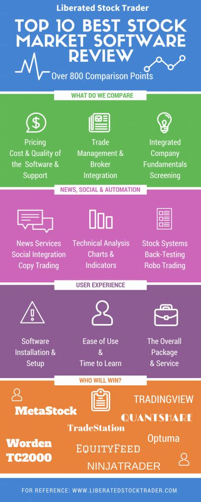 Top 10 Best Online Stock Trading Software Platforms 2018. White Plains Office Space Online Alarm System. Open Source Rules Engine Join My Mailing List. Uptime Website Monitoring Ohsu Nursing School. How Many Credit Scores Are There. Advancedmd Ehr Software Sport Business Degree. Cincinnati Restoration Church. Which Smartphone Should I Get. Health Care Fraud And Abuse Cases