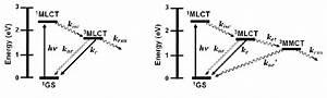 State Diagram Of Ru Ii  Ru Ii  Bimetallic  Left  And