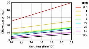Durchflussmenge Berechnen Wasser : filtertechnik filtersysteme fl ssigkeitsfilter gasfilter druckluftfilter lackfilter ~ Themetempest.com Abrechnung