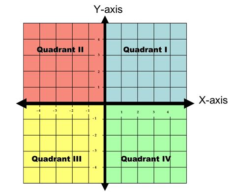 Math Dictionary Quadrant