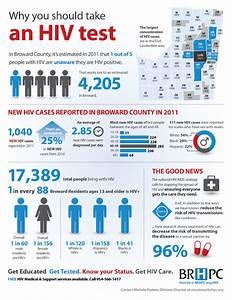 South Florida's HIV epidemic - KarBel Multimedia