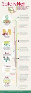 Internet Safety Infographic