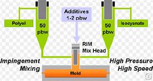 Rim Reaction Injection Molding -rim Tooling
